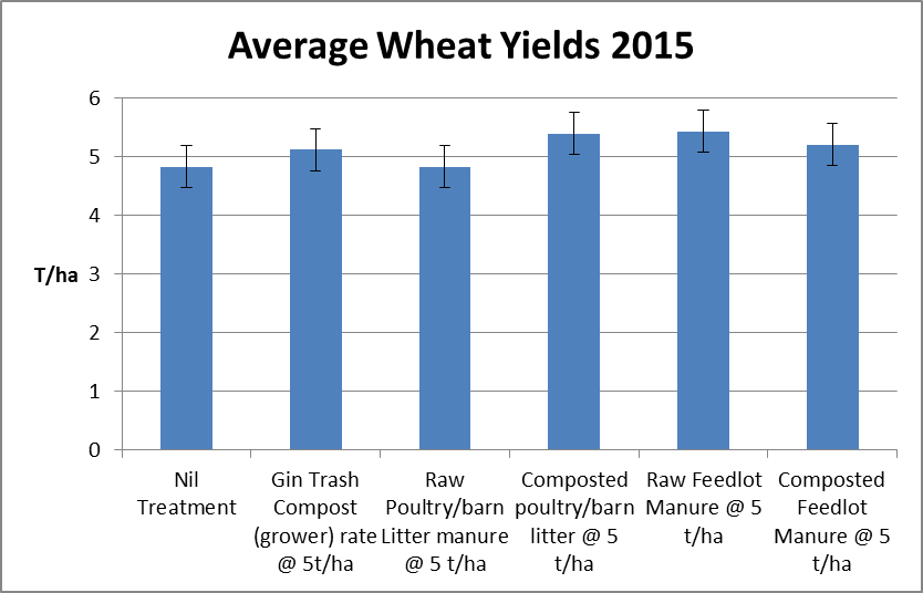Figure 2. Average wheat yields for treatments 2015.