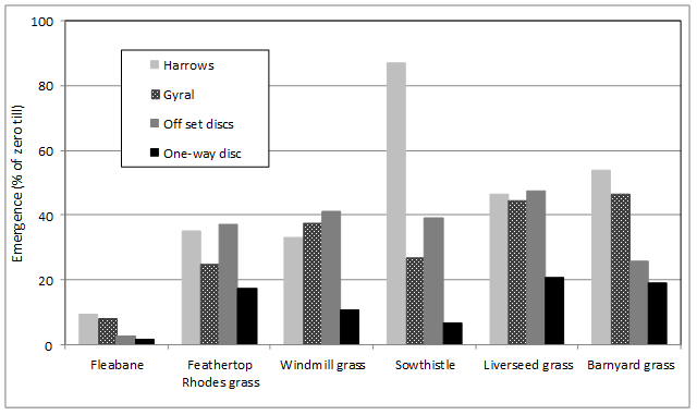 Figure 6. Emergence of key northern region weed species, as a % of emergence in zero tillage treatment, under different types of tillage