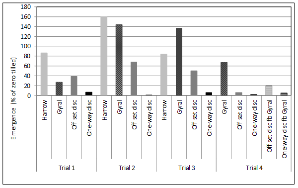 Figure 7. Impact of different forms of tillage on the emergence of common sowthistle as % of emergence in zero tilled plots