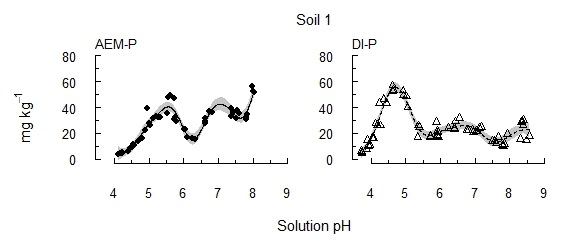 Figure 1. Soil 1 The concentration of P solubilised from each of three alkaline vertosols as pH was incrementally acidified.
