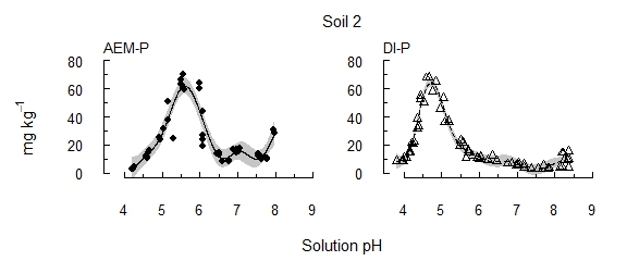 Figure 1. Soil 2 The concentration of P solubilised from each of three alkaline vertosols as pH was incrementally acidified.