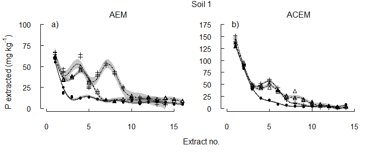 Figure 2. Soil 1 The concentration of P solubilised from each of three alkaline vertosols as pH was maintained at the initial soil pH, pH 6.5, or pH 5.5.