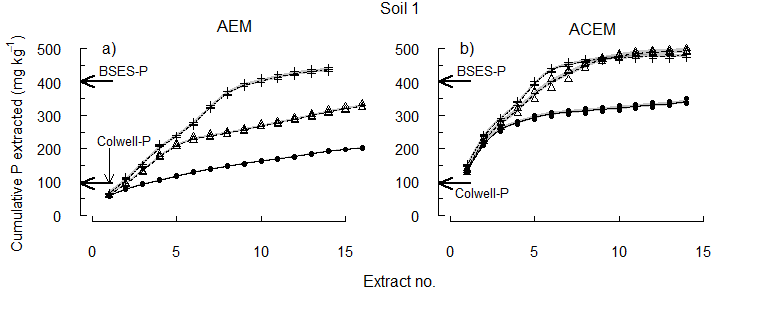 Figure 3. Soil 1 The cumulative concentration of P extracted at pHi, pH 6.5 or pH 5.5.
