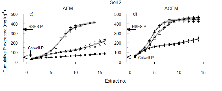 Figure 3. Soil 2 The cumulative concentration of P extracted at pHi, pH 6.5 or pH 5.5.