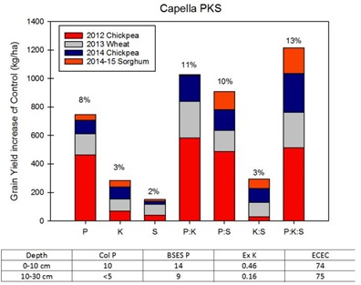 Figure 1. Increase in grain yield for four crops to nutrient application at Capella