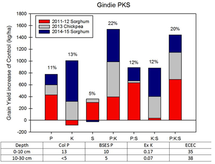 Figure 2. Increase in grain yield for four crops to nutrient application at Gindie