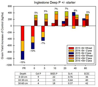 Figure 5. Cumulative difference in grain yield versus district practice with deep placed P with three winter crops grown at Inglestone, Qld from 2013 to 2015