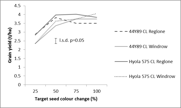 Figure 1. Grain yield of two canola varieties with two harvest management treatments (Reglone and Windrow) applied at four target seed colour change timings at Tamworth in 2015.