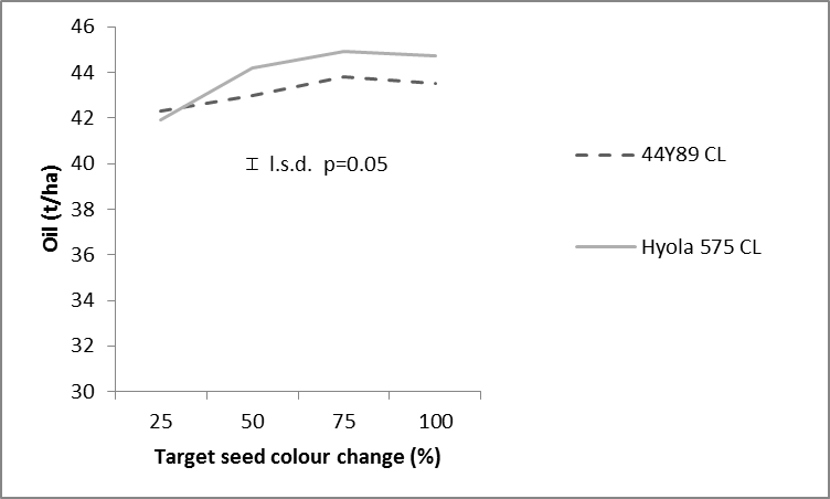 Figure 4. Oil concentration of two canola varieties as affected by windrowing at four target seed colour change timings at Trangie in 2015.