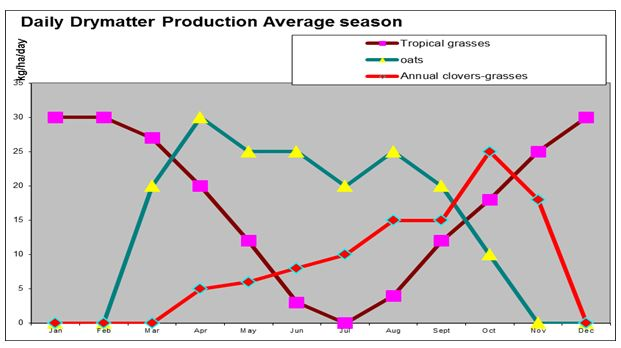 Figure 1. Daily drymatter production in an average season