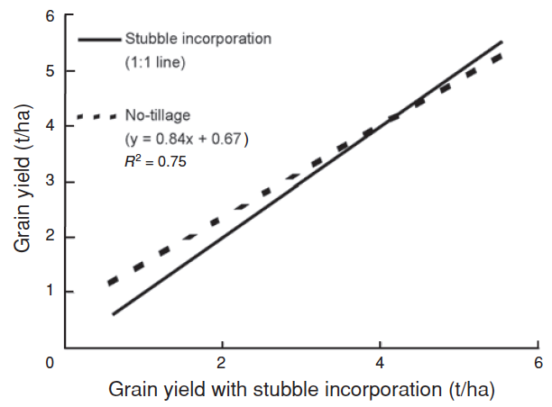 Graph illustrating comparison of grain yields from tillage trails in southern and central Queensland