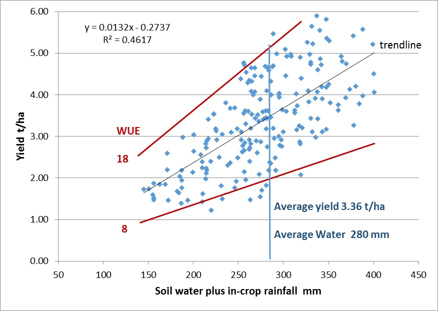 Figure 1. Yield of wheat vs water available in the Northern Grains Region (Trial data and farm records 2005-2013, collated by Agripath)