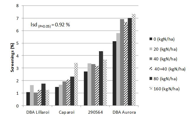 Figure 1. Effect of six nitrogen rates on screenings (%) in four durum varieties at Tamarang 2014