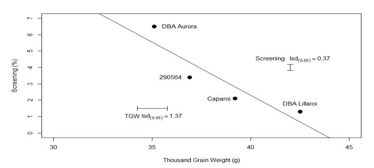 Figure 2.	Relationship between screenings (%) and TGW (g) for four durum varieties averaged across nitrogen treatments - Tamarang 2014