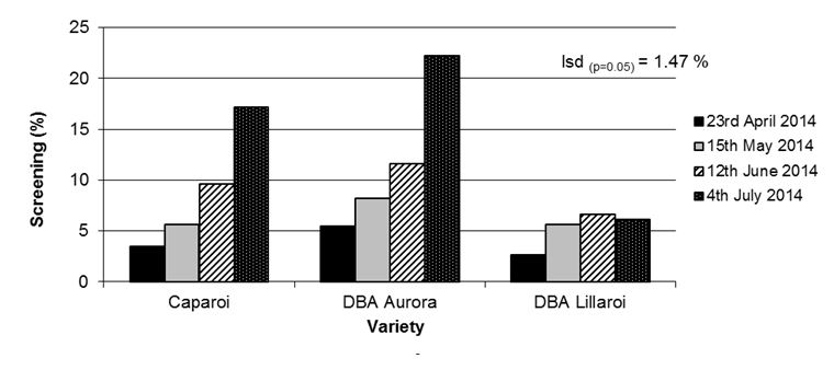 Figure 4.	Effect of sowing date on screenings (%) for three durum varieties – Narrabri 2014