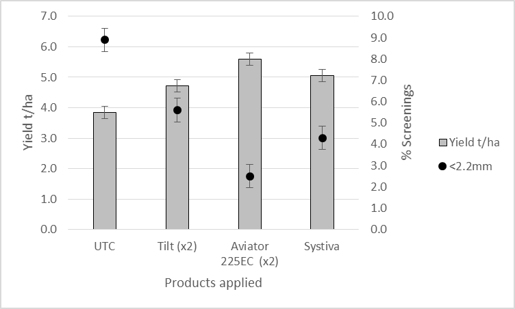 Figure 2. Influence of Spot form of net blotch (SFNB) control on barley yield and quality cv Hindmarsh  – Meckering, WA 2013