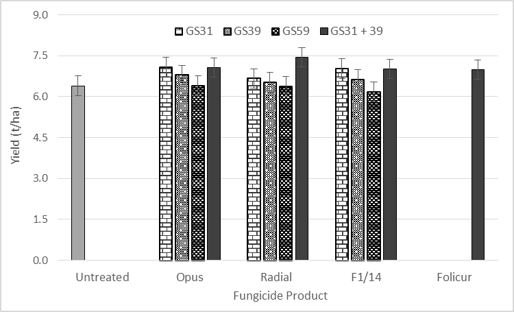 Figure 8. Influence of fungicide product and timing on grain yield (t/ha) of Elmore CL Plus under irrigation. – Cobbitty, NSW 2014.