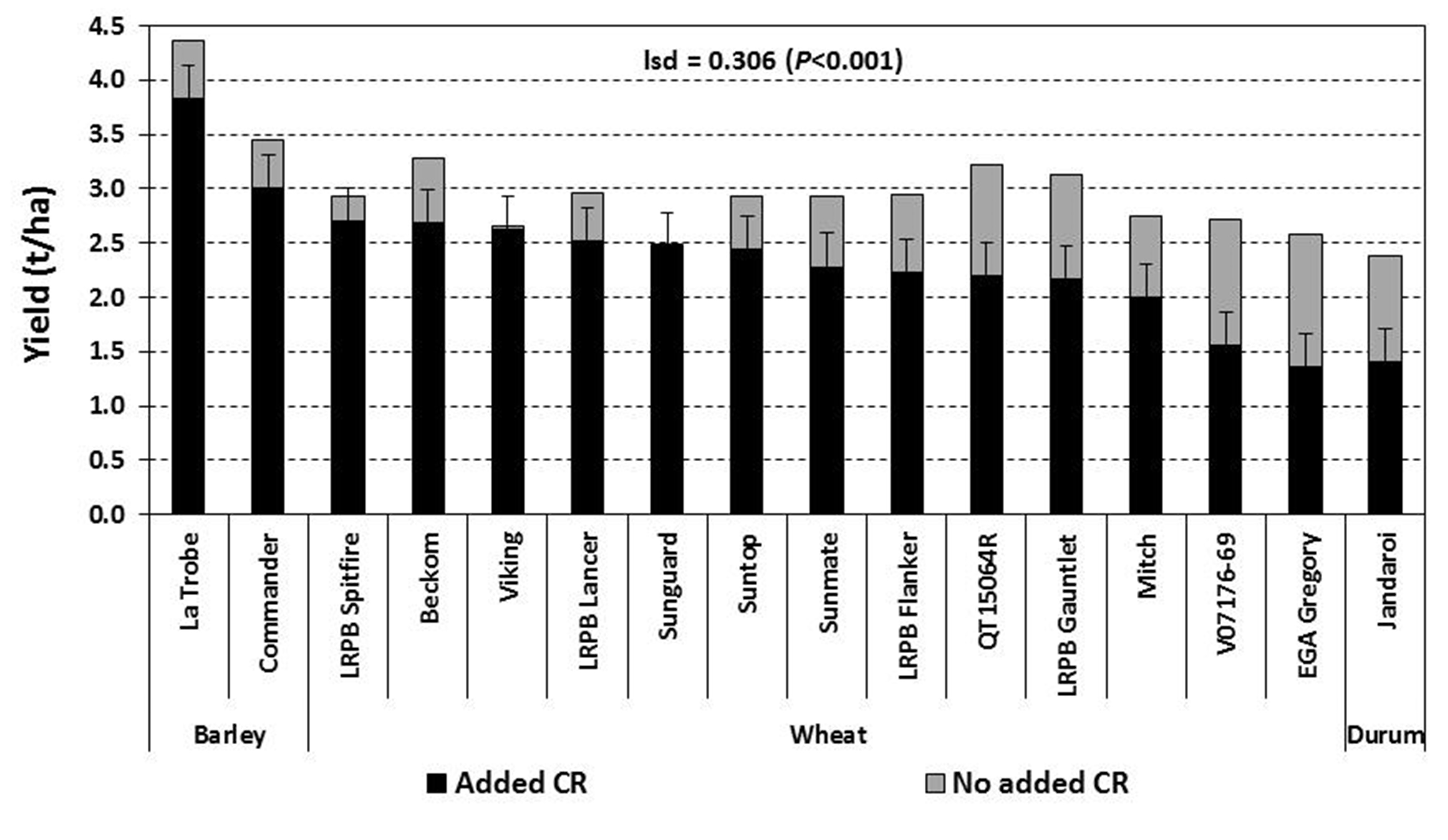 Figure 1. Impact of crown rot on the yield of two barley, 13 bread wheat and one durum entry - Nyngan 2015