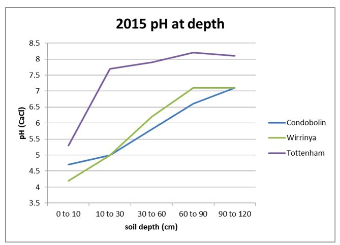Figure 1. 2015 observation of soil pH at depth for 3 selected historic monitoring sites