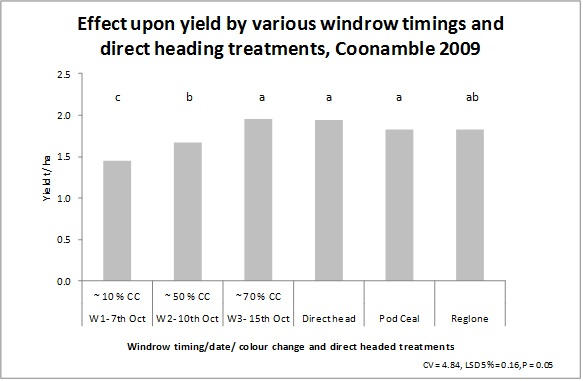 Bar chart showing effect upon canola yield for direct harvest.