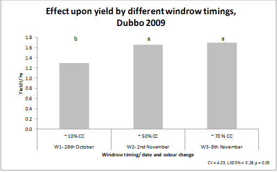 Bar chart showing effect upon canola yield for windrow treatment timings.