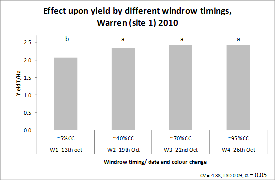 Bar chart showing effect upon canola yield for windrow treatment.