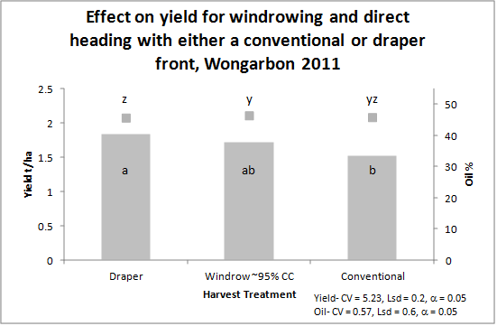 Bar chart showing effect on canola yield and oil percentage of windrowing and direct heading.