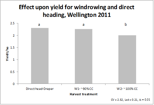 Bar chart showing effect upon canola yield from windrowing and direct heading.