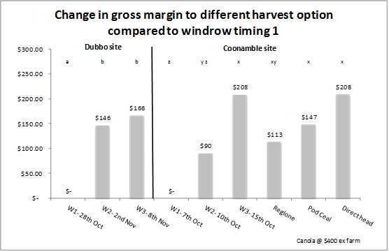 Bar chart showing change in gross margin to different harvent.
