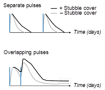 A stacked line graph showing the relationship between presence of stubble cover and fallow efficiency