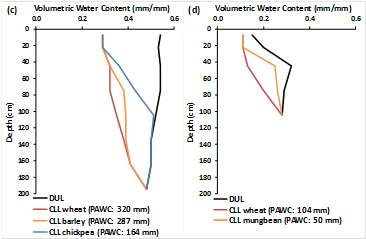 Figure 8. Select soil PAWC characterisations from the Central Darling Downs (see (a), (b), (c) and (d) below):