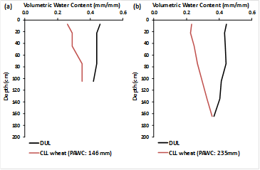 Figure 10. Select soil PAWC characterisations from Central Queensland