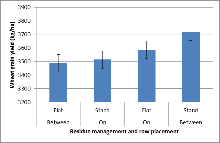 Figure 2. Effect of row placement (relative to the 2012 wheat crop) and stubble management in the  2013 chickpea crop on grain yield (kg/ha) in the 2014 wheat crop