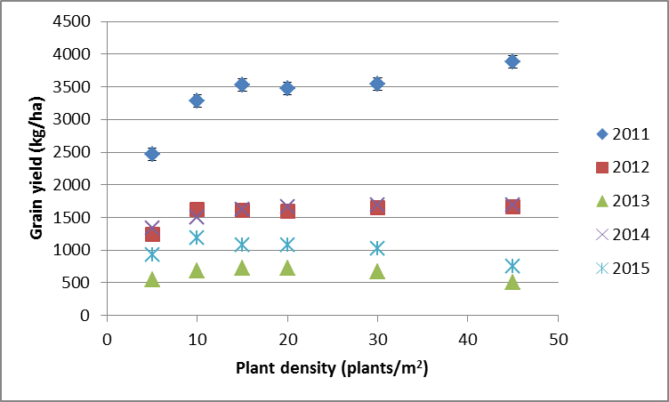 Figure 3. Effect of plant density on grain yield (kg/ha) at Coonamble (2011, 2012, 2013), Spring Plains (2014) and Rowena (2015)