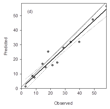 Figure 3. The observed predicted regression (Fig. 1d) shows good correlation between the observed and predicted data, y = 0.93x + 0.28, R2=0.94.