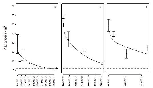 Figure 4. The observed (points) and predicted (line) population data declining from maximum population at harvest of the preceding wheat crop and the decline over the break. The longest decay curve (a) included a non-host sorghum crop sown in October 2012. The shorter curve (b) commenced in November 2012 and there was no sorghum crop planted due to drought. The final curve (c) commenced in 2013 and had a sorghum crop planted in October 2014. The dashed horizontal line represents the damage threshold below which minimal yield loss will occur in a susceptible wheat crop.