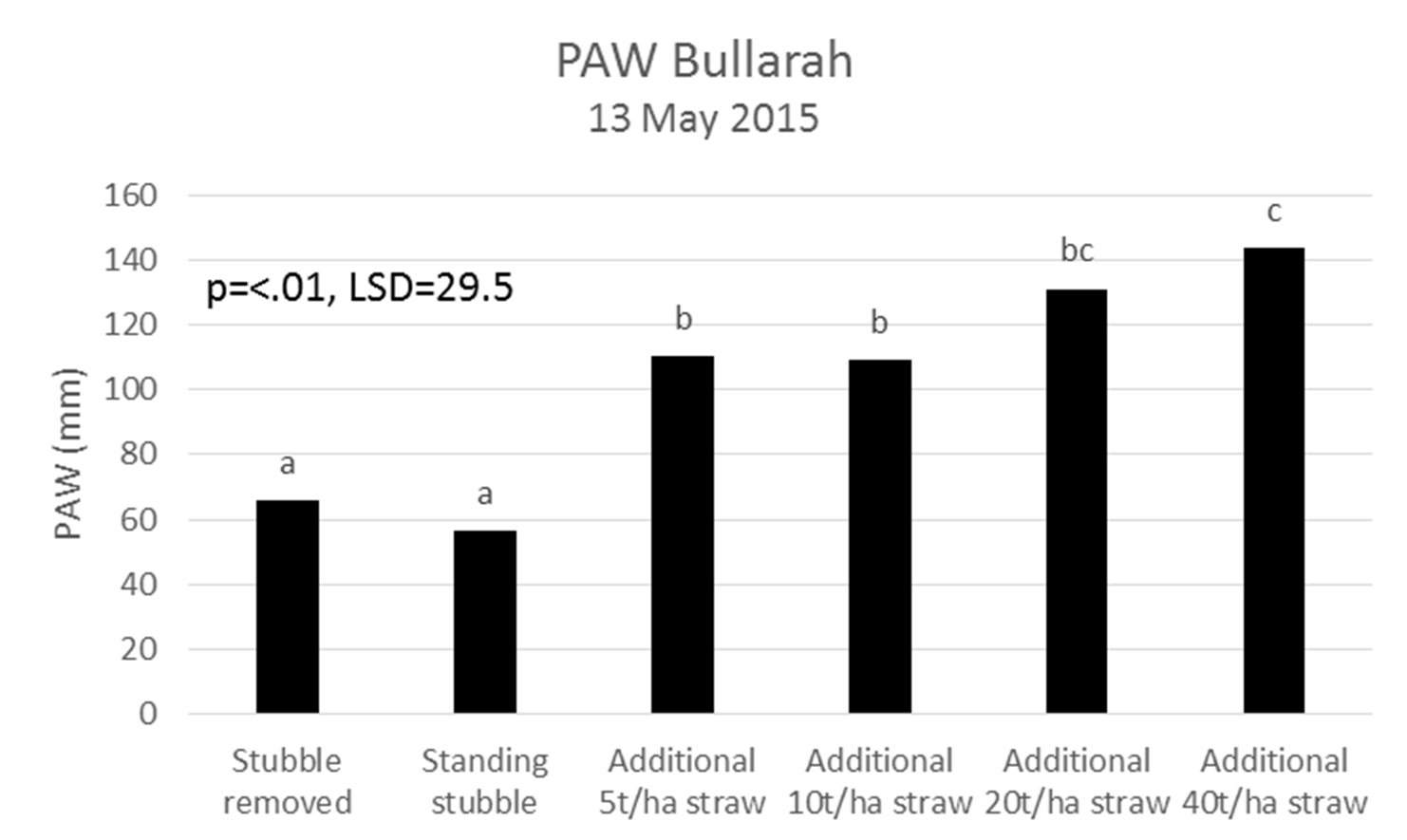 Figure 1. An additional 53mm of PAW was stored where 5t/ha of straw was applied compared to standing stubble alone. Additional 40t/ha straw resulted in extra 87mm PAW compared to the standard standing stubble. Based on water use efficiency (WUE) (wheat) of 15kg/mm/ha, an extra 87mm of PAW could result in an additional 1.3t/ha of grain.
