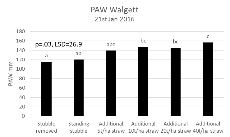 Figure 2. An extra 19mm of PAW accumulated where additional 5t/ha straw added, compared to the standing stubble. Where 40t/ha straw was applied, an extra 37mm of PAW stored compared to standing stubble. Based on WUE for wheat this could equate to an extra 550kg/ha of grain.