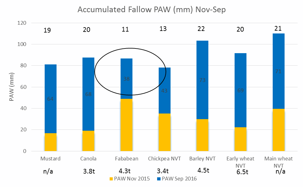 Figure 7. Stacked column graph indicates the PAW at the two dual EM timings for each stubble type. The yellow column illustrates the PAW remaining in the soil after harvest, i.e. start of fallow PAW. The blue column represents the PAW at the end of the fallow, with the number inside the blue column representing the gain in mm of PAW during the fallow period. The number above the blue column is the fallow efficiency percentage for each stubble type. A total of 342mm of rainfall was received during the fallow period.