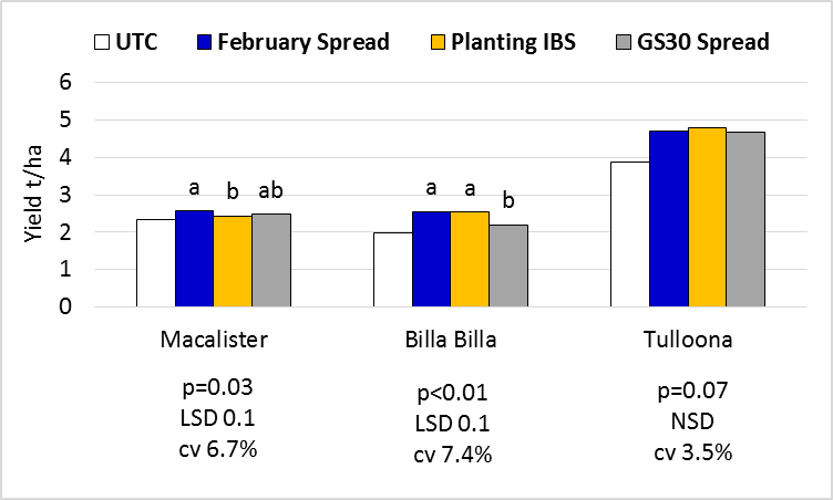 Figure 8. EGA Gregory and Lancer yield responses to timing of application. NB February and GS30 treatments spread only.