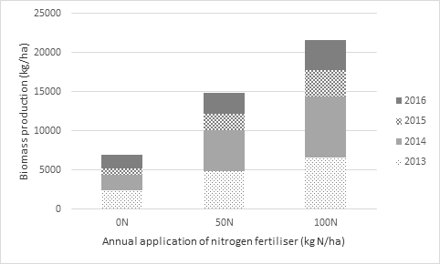 Figure 5. Impact of applying annual applications of nitrogen to grass only pasture – Chinchilla Qld