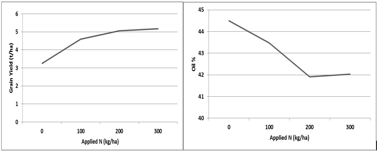 Figure 2. Effect of nitrogen (N) rate on grain yield (t/ha) and oil concentration (%) of canola at Breeza in 2016.