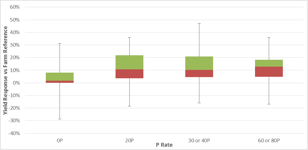 Figure 3. Distribution of yield responses across 46 observations per treatment vs farm reference.