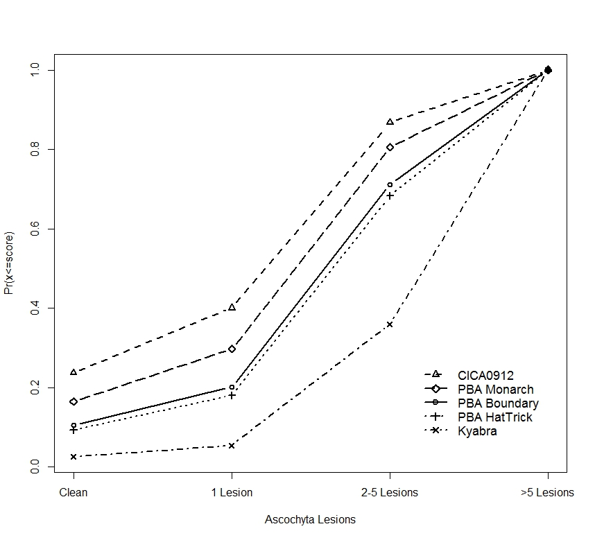 Figure 2. Predicted cumulative proportions of pods across disease severity categories of Ascochyta lesions for the five chickpea varieties in the 2016 trial. (CICA0912 is PBA Seamer)