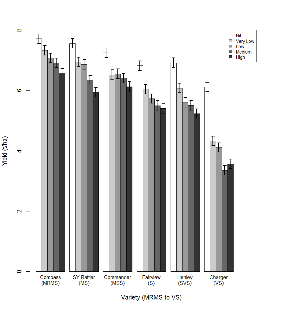 Figure 2. Comparative yields of 6 barley varieties with differing resistance categories under epidemics of net form net blotch in 2014.