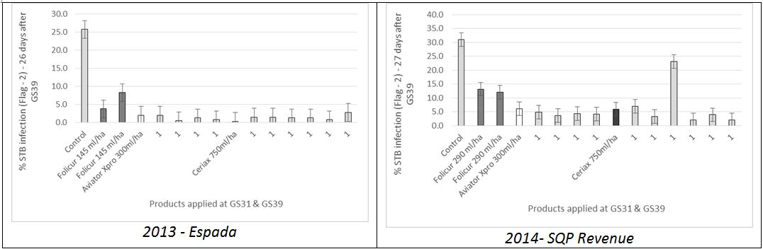 Figure 1. Influence of new SDHI fungicides on % STB infection on flag -2 assessed during early grain fill (26-27 days after application of flag leaf spray in a two spray programme) – cv Espada 2013 & SQP Revenue 2014 , Southern Victoria.