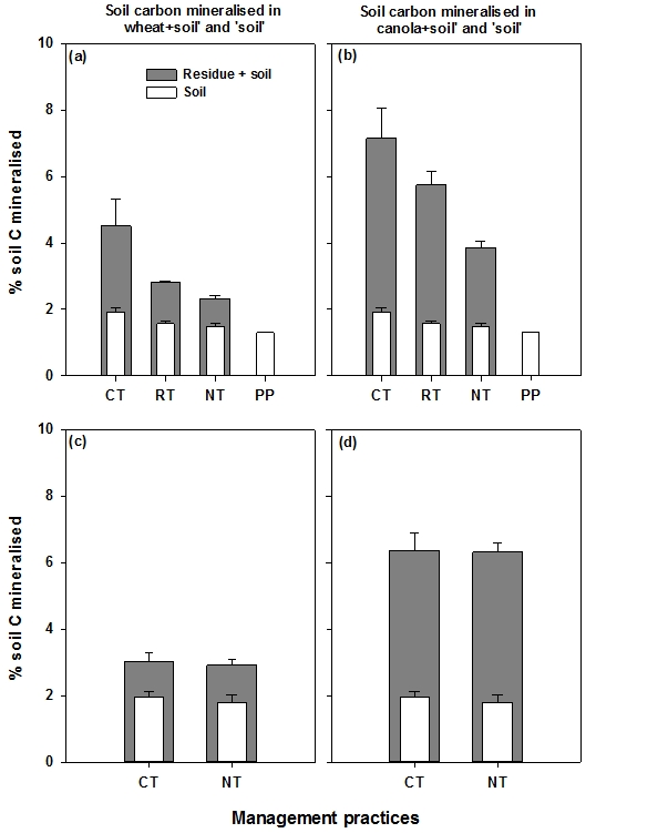 Figure 1. Cumulative percent of soil carbon (C) mineralised in the presence and absence of residues, over four months of laboratory incubation. Wheat (left panel) and canola (right panel) stem residues were incorporated in the red soil (top panel) and cracking clay soil (bottom panel) under differently managed cropping systems at Condobolin and Hermitage, except in the PP system. See expanded abbreviation of treatments (CT, RT, NT and PP) in the methodology section. Least significant differences at P ≤ 0.05 were LSD0.05 = 1.30 and 0.77 for soil C mineralised in the red soil and the cracking clay soil, respectively.