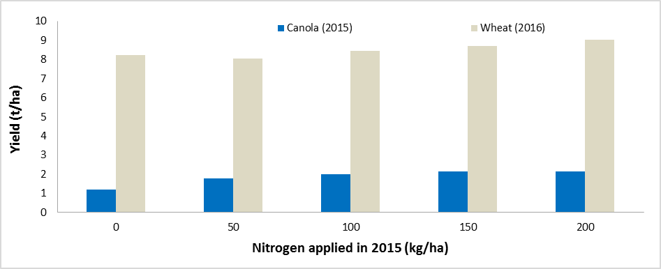 Figure 3. Canola (2015) and wheat (2016) yields in response to varied rates of N applied only in 2015, Coolah, NSW.