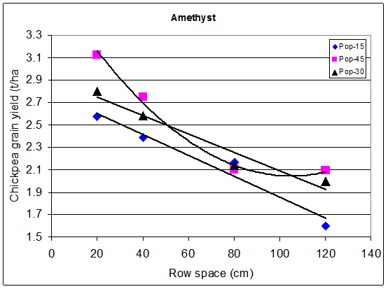 Graph shows Amethyst yield results for row spacings of 20, 40, 80 and 120 for populations of 15, 30 and 45. Text description follows.