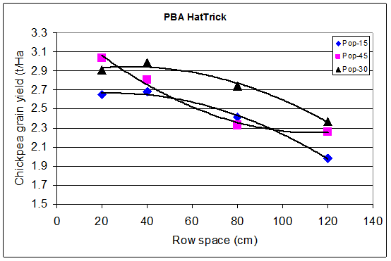 Graph shows PBA HatTrick yield results for row spacings of 20, 40, 80 and 120 for populations of 15, 30 and 45. Text description follows.